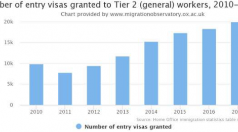 Number of via entries grant to Tier 2 (general workers), UK, 2010-2017